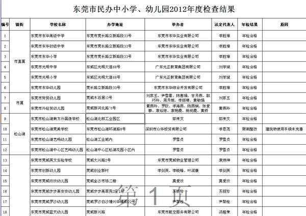 东莞市民办中小学,幼儿园2012年度检查结果